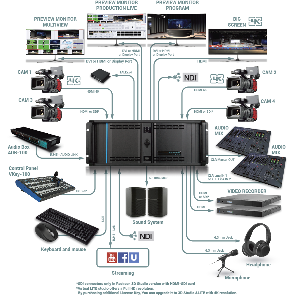 Reckeen Lite Production Wamm Video Solutions Distributor Pin Pa System Setup Diagram On Pinterest It